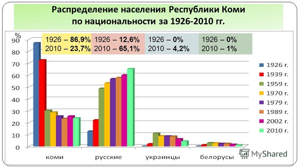Распределение населения Республики Коми по национальности за 1926-2010 гг. % 1926 – 86,9% 2010 – 23,7% 1926 – 12,6% 2010 – 65,1% 1926 – 0% 2010 – 4,2% 1926 – 0% 2010 – 1%