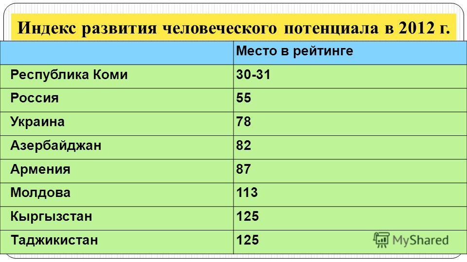 Индекс развития человеческого потенциала в 2012 г. Место в рейтинге Республика Коми30-31 Россия55 Украина78 Азербайджан82 Армения87 Молдова113 Кыргызстан125 Таджикистан125