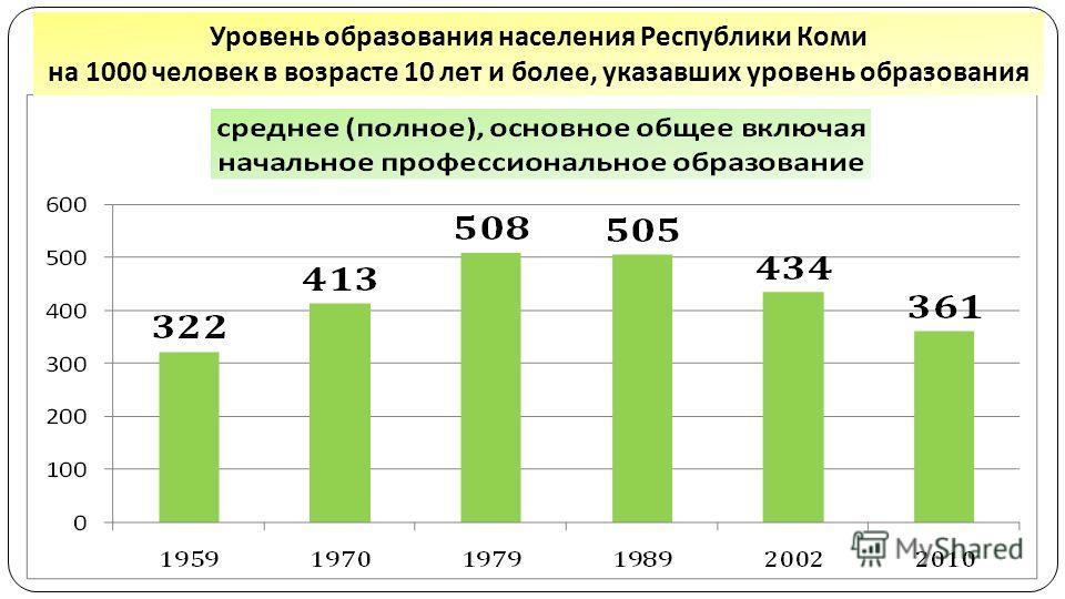 Уровень образования населения Республики Коми на 1000 человек в возрасте 10 лет и более, указавших уровень образования