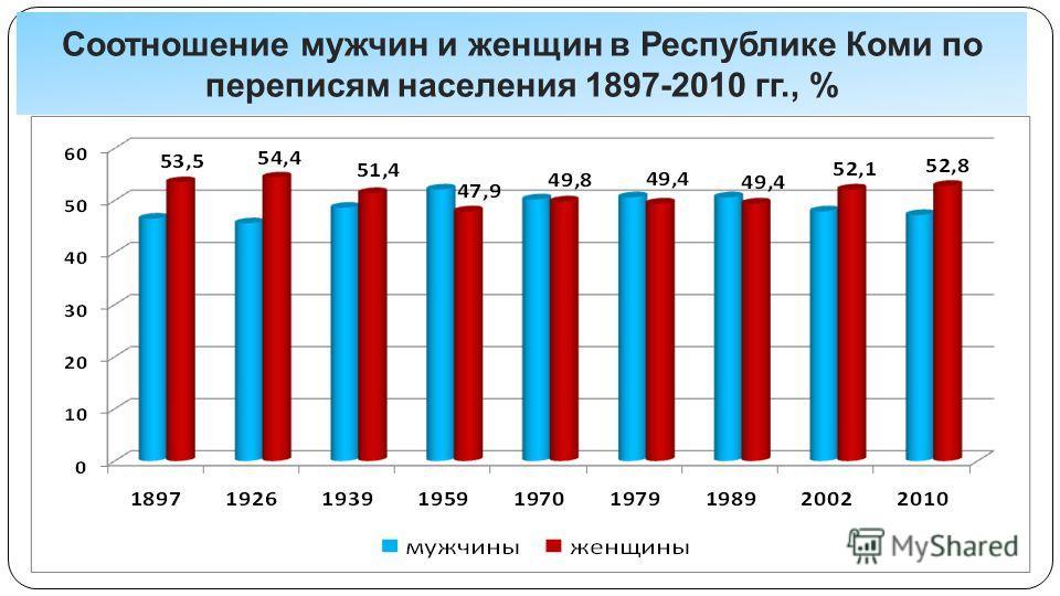Соотношение мужчин и женщин в Республике Коми по переписям населения 1897-2010 гг., %
