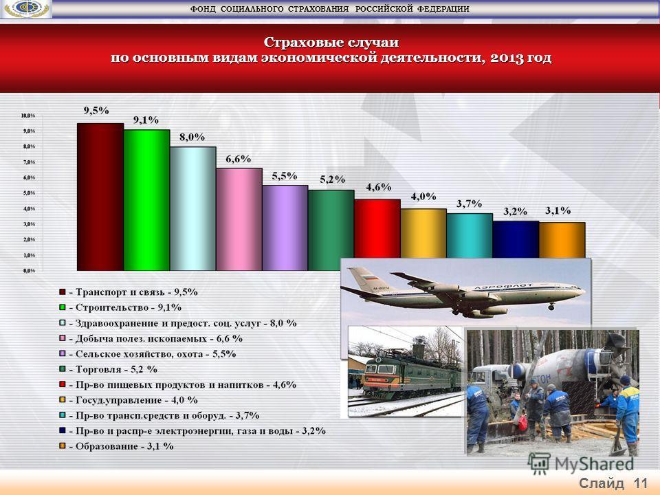 Страховые случаи по основным видам экономической деятельности, 2013 год ФОНД СОЦИАЛЬНОГО СТРАХОВАНИЯ РОССИЙСКОЙ ФЕДЕРАЦИИ Слайд 11