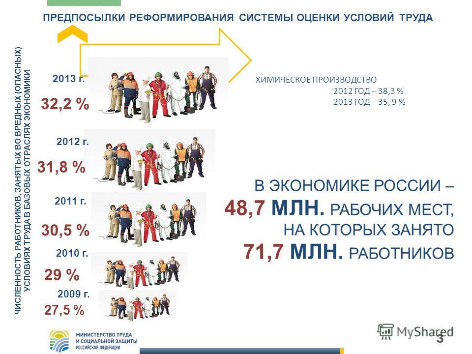 3 ПРЕДПОСЫЛКИ РЕФОРМИРОВАНИЯ СИСТЕМЫ ОЦЕНКИ УСЛОВИЙ ТРУДА 2012 г. 2011 г. 2010 г. 29 % 30,5 % 31,8 % ЧИСЛЕННОСТЬ РАБОТНИКОВ, ЗАНЯТЫХ ВО ВРЕДНЫХ (ОПАСНЫХ) УСЛОВИЯХ ТРУДА В БАЗОВЫХ ОТРАСЛЯХ ЭКОНОМИКИ ХИМИЧЕСКОЕ ПРОИЗВОДСТВО 2012 ГОД – 38,3 % 2013 ГОД –
