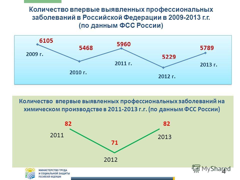 4 Количество впервые выявленных профессиональных заболеваний в Российской Федерации в 2009-2013 г.г. (по данным ФСС России)