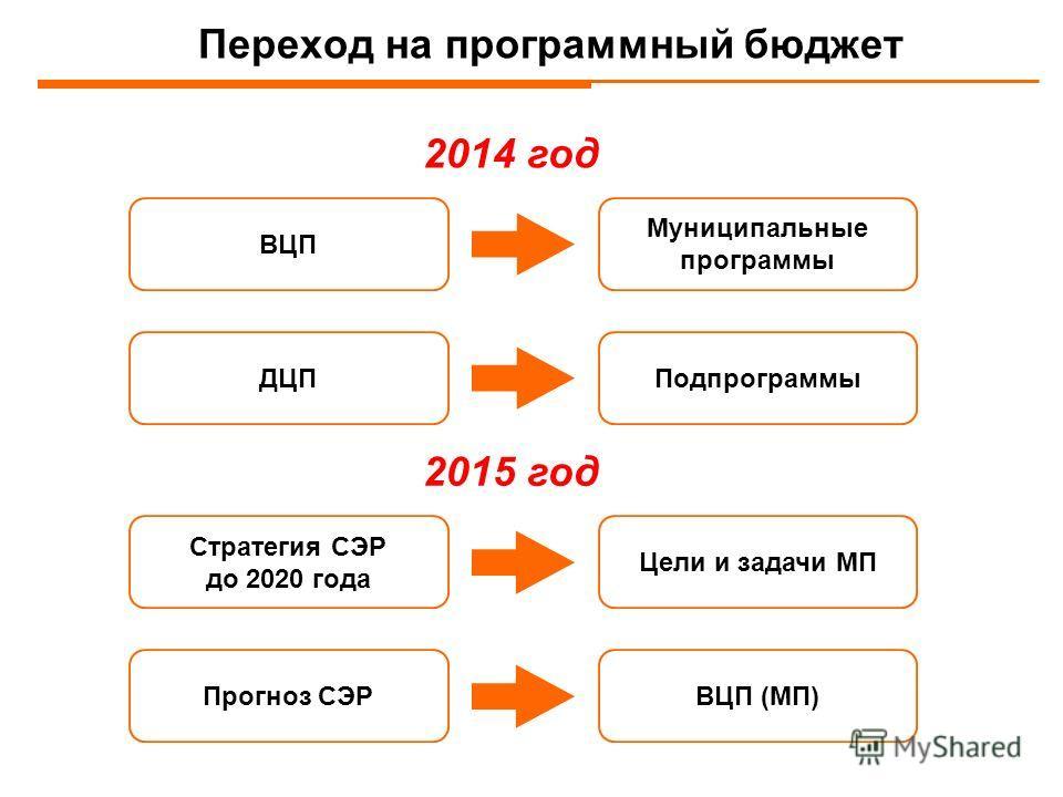 Переход на программный бюджет 2014 год 2015 год Муниципальные программы ПодпрограммыДЦП ВЦП Цели и задачи МП ВЦП (МП)Прогноз СЭР Стратегия СЭР до 2020 года