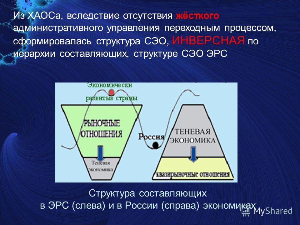 Структура составляющих в ЭРС (слева) и в России (справа) экономиках Из ХАОСа, вследствие отсутствия жёсткого административного управления переходным процессом, сформировалась структура СЭО, ИНВЕРСНАЯ по иерархии составляющих, структуре СЭО ЭРС