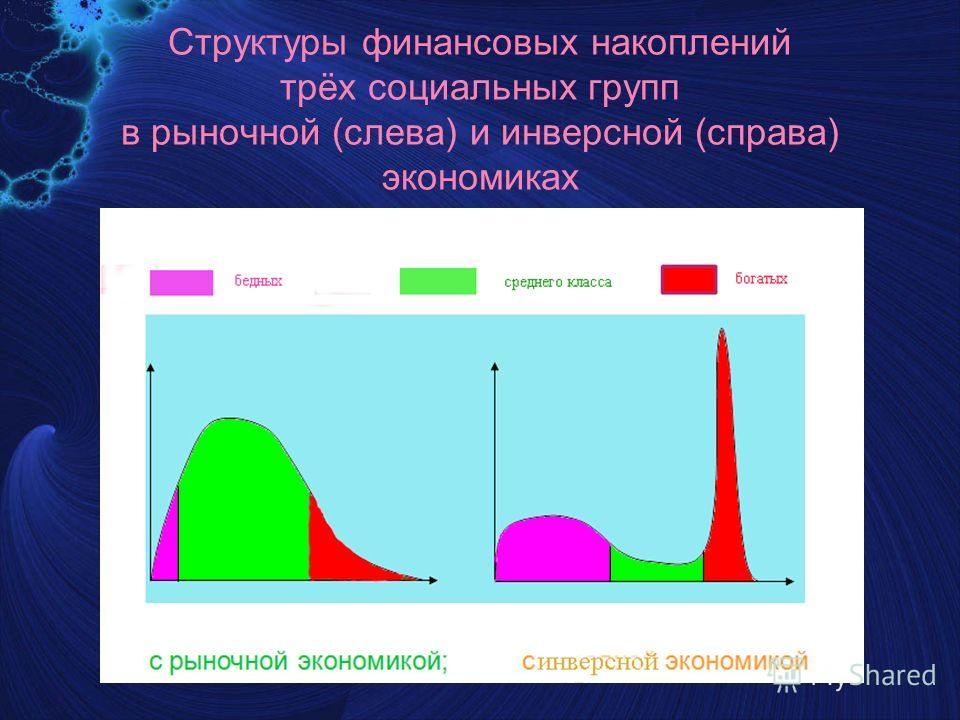 Структуры финансовых накоплений трёх социальных групп в рыночной (слева) и инверсной (справа) экономиках