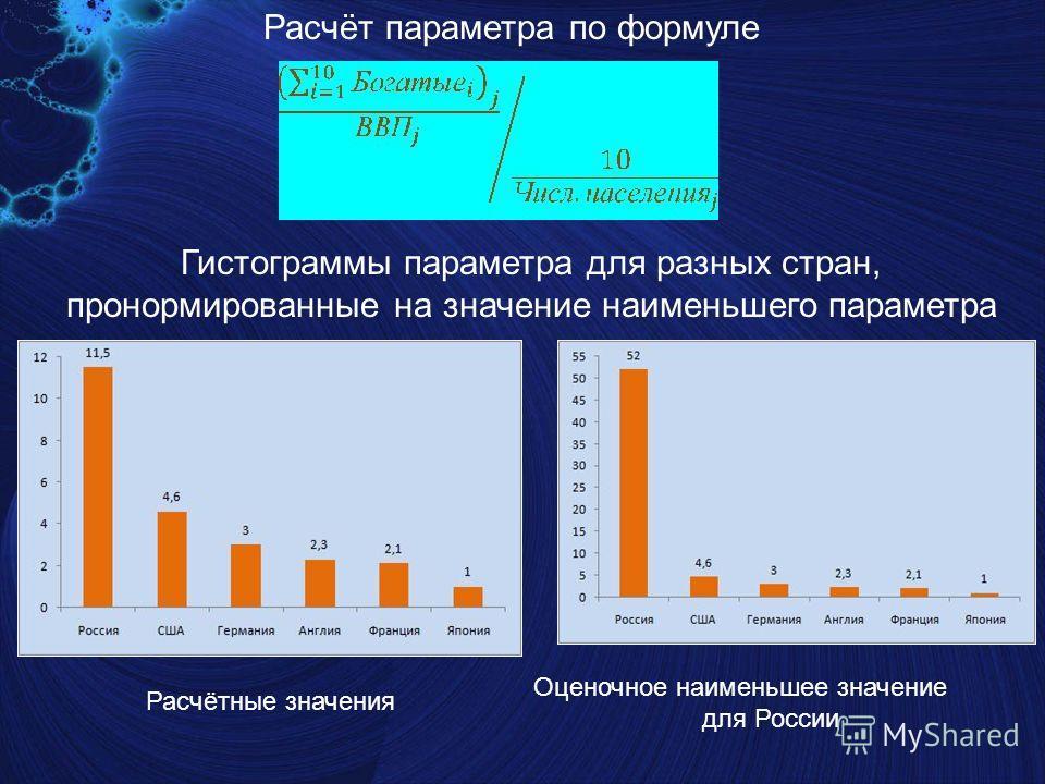 Расчёт параметра по формуле Гистограммы параметра для разных стран, пронормированные на значение наименьшего параметра Расчётные значения Оценочное наименьшее значение для России