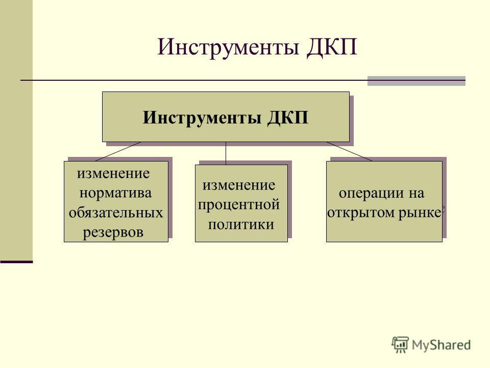 Инструменты ДКП Инструменты ДКП изменение норматива обязательных резервов изменение норматива обязательных резервов изменение процентной политики изменение процентной политики операции на открытом рынке операции на открытом рынке