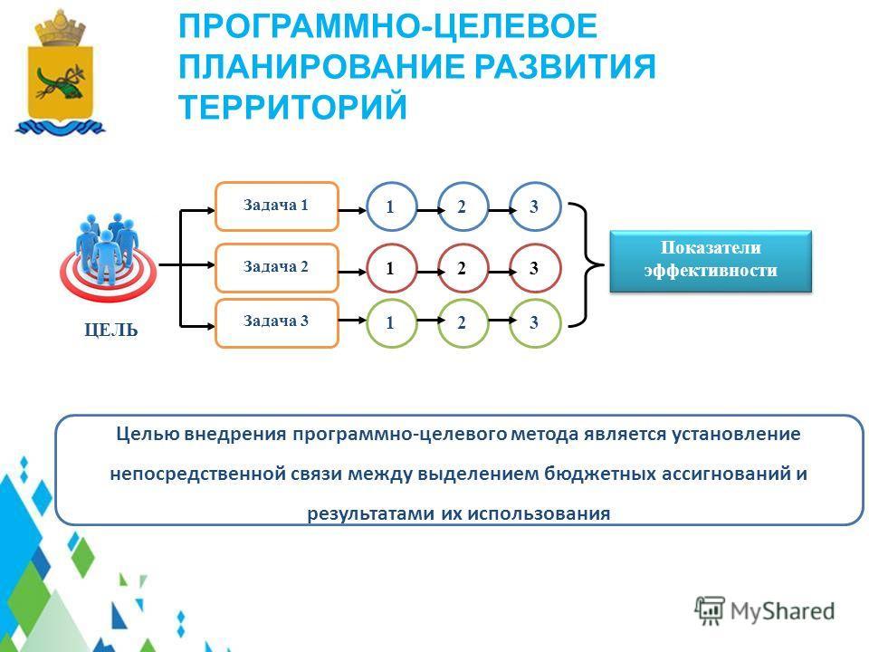 ЦЕЛЬ Задача 1 Задача 2 Задача 3 123 123 123 Показатели эффективности ПРОГРАММНО - ЦЕЛЕВОЕ ПЛАНИРОВАНИЕ РАЗВИТИЯ ТЕРРИТОРИЙ Целью внедрения программно-целевого метода является установление непосредственной связи между выделением бюджетных ассигнований