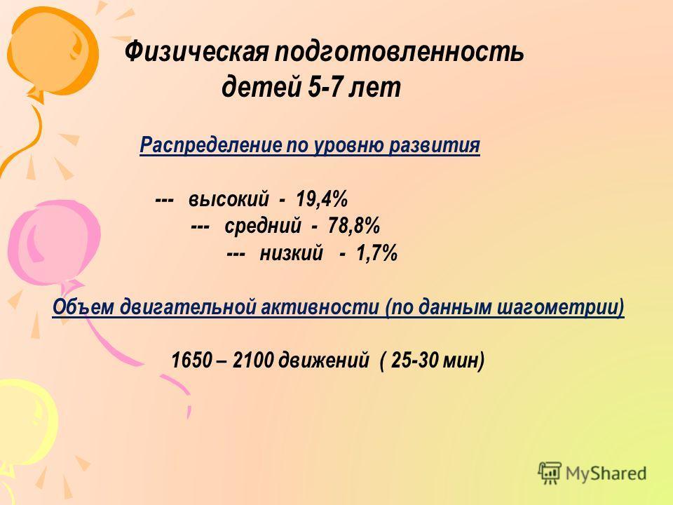 Физическая подготовленность детей 5-7 лет Распределение по уровню развития --- высокий - 19,4% --- средний - 78,8% --- низкий - 1,7% Объем двигательной активности (по данным шагометрии) 1650 – 2100 движений ( 25-30 мин)