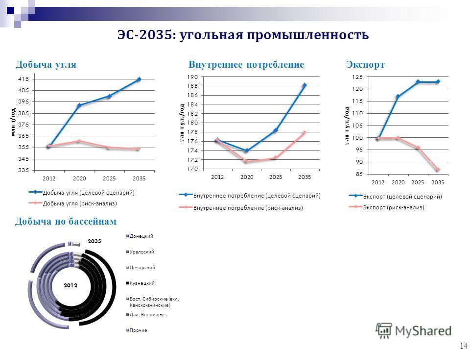 14 Добыча угляВнутреннее потреблениеЭкспорт Добыча по бассейнам