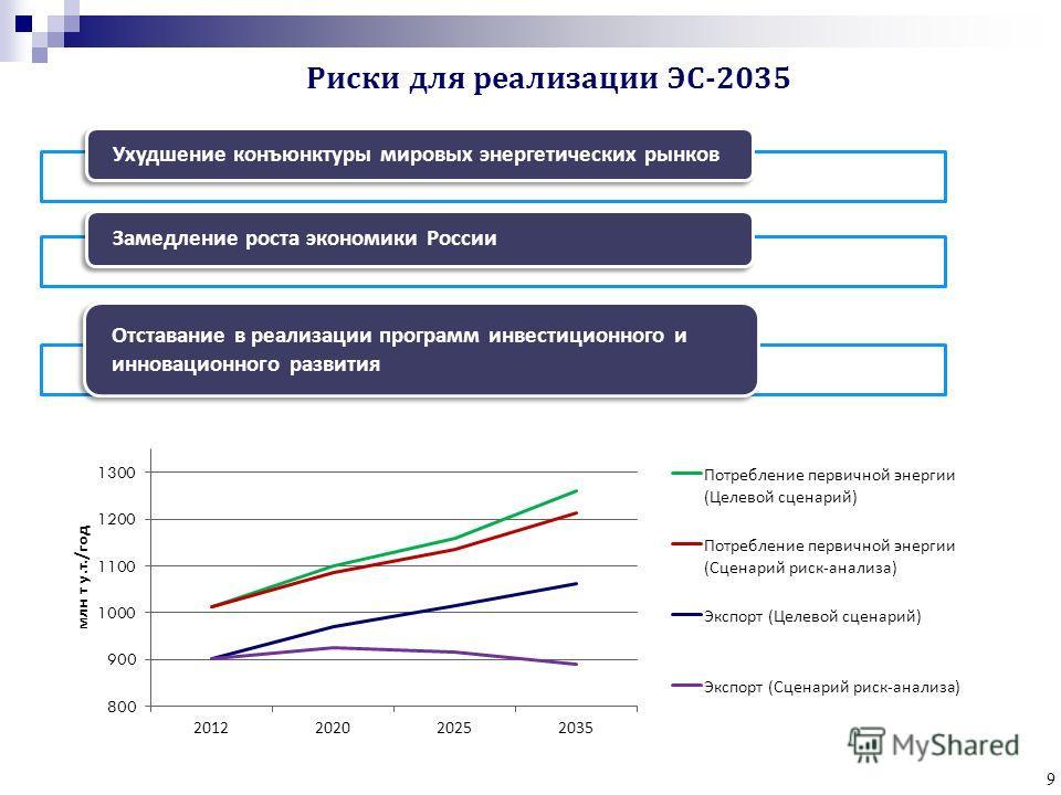 9 Ухудшение конъюнктуры мировых энергетических рынков Замедление роста экономики России Отставание в реализации программ инвестиционного и инновационного развития