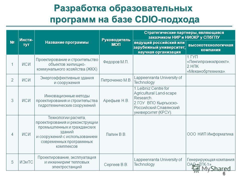 Разработка образовательных программ на базе CDIO-подхода 16 Инсти- тут Название программы Руководитель МОП Стратегические партнеры, являющаяся заказчиком НИР и НИОКР у СПбГПУ ведущий российский или зарубежный университет, научная организация высокоте