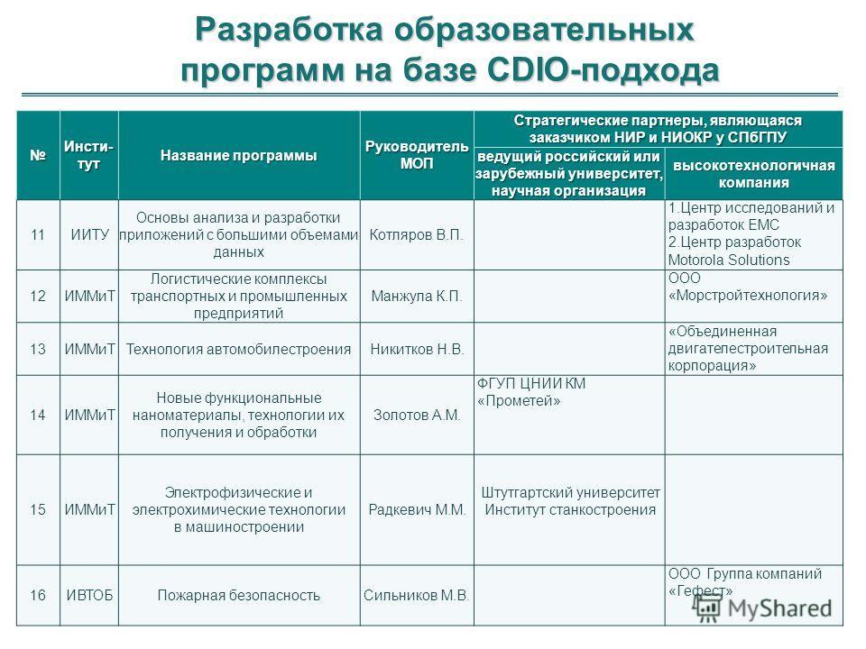 Разработка образовательных программ на базе CDIO-подхода 18 Инсти-тут Название программы Руководитель МОП Стратегические партнеры, являющаяся заказчиком НИР и НИОКР у СПбГПУ ведущий российский или зарубежный университет, научная организация высокотех