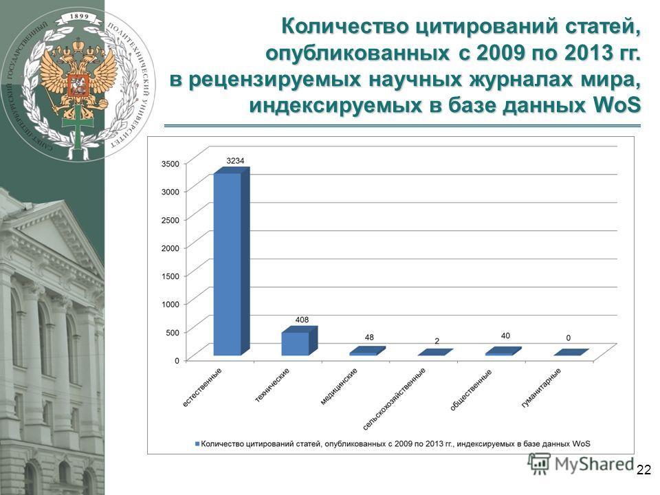 Количество цитирований статей, опубликованных с 2009 по 2013 гг. в рецензируемых научных журналах мира, индексируемых в базе данных WoS 22
