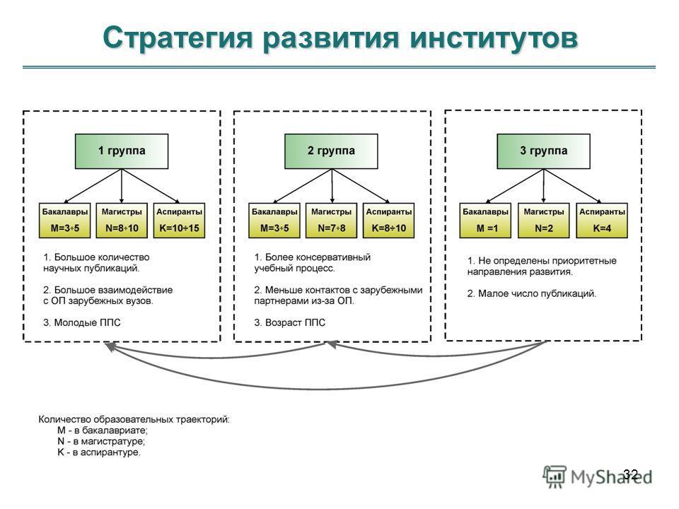 Стратегия развития институтов 32