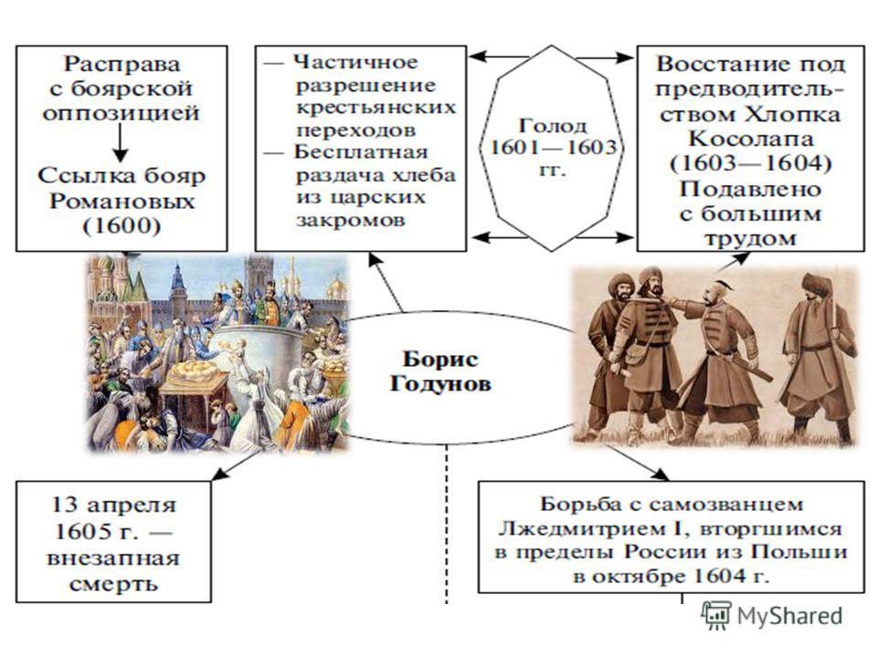 Борис Годунов (1598-1605) В 1598 г. Земский собор избрал царем Бориса Годунова ВИДЕО