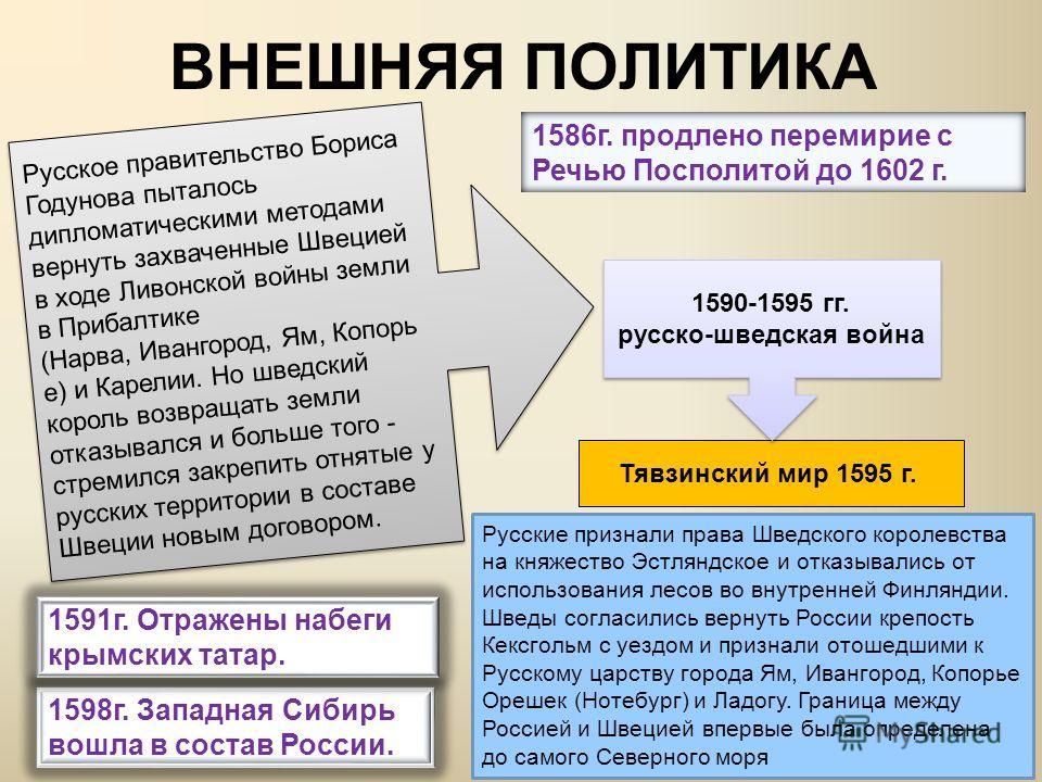 1597 г. указ об «урочных летах» (5-летний срок сыска беглых крестьян)