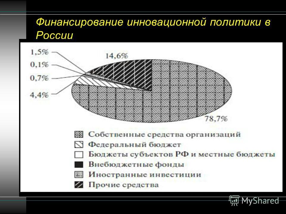 Финансирование инновационной политики в России