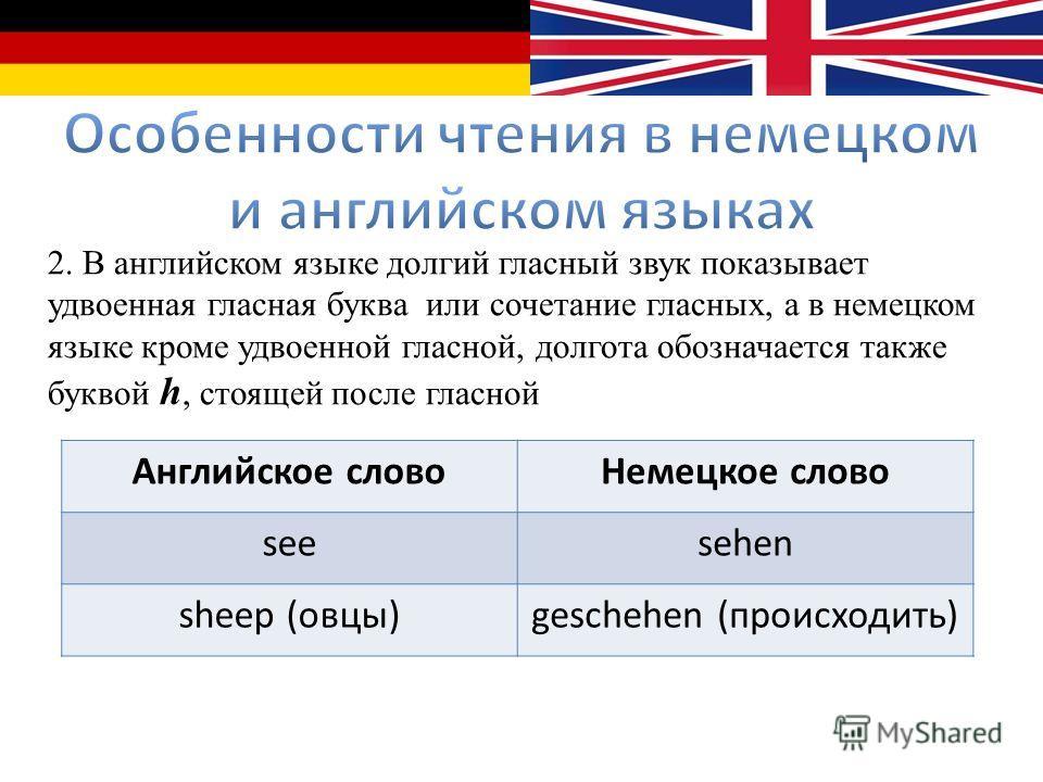 2. В английском языке долгий гласный звук показывает удвоенная гласная буква или сочетание гласных, а в немецком языке кроме удвоенной гласной, долгота обозначается также буквой h, стоящей после гласной Английское словоНемецкое слово seesehen sheep (