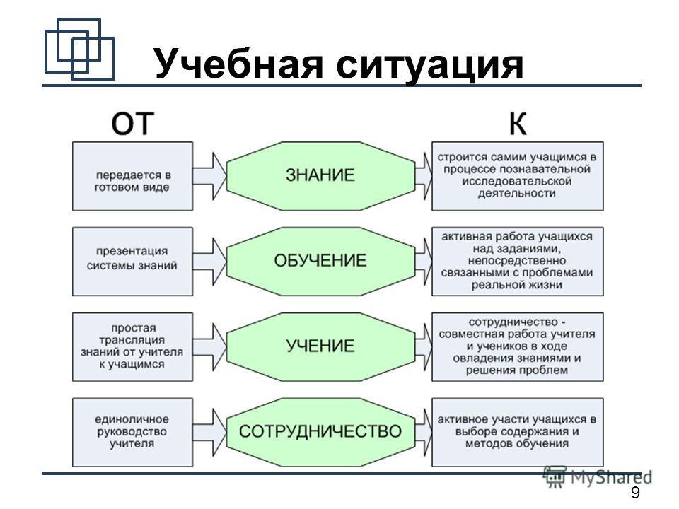 9 Учебная ситуация