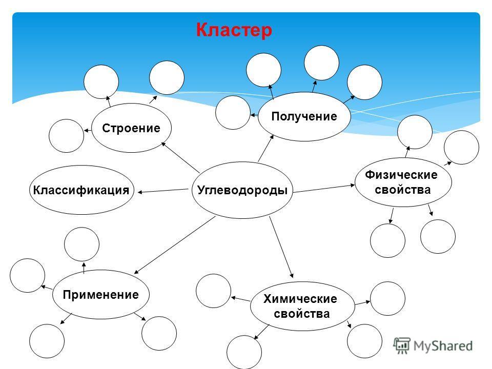 Углеводороды Строение Получение Физические свойства Применение Химические свойства Классификация Кластер