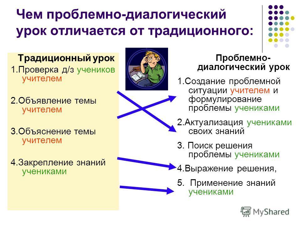 4 Чем проблемно-диалогический урок отличается от традиционного: Традиционный урок 1.Проверка д/з учеников учителем 2.Объявление темы учителем 3.Объяснение темы учителем 4.Закрепление знаний учениками Проблемно- диалогический урок 1.Создание проблемно