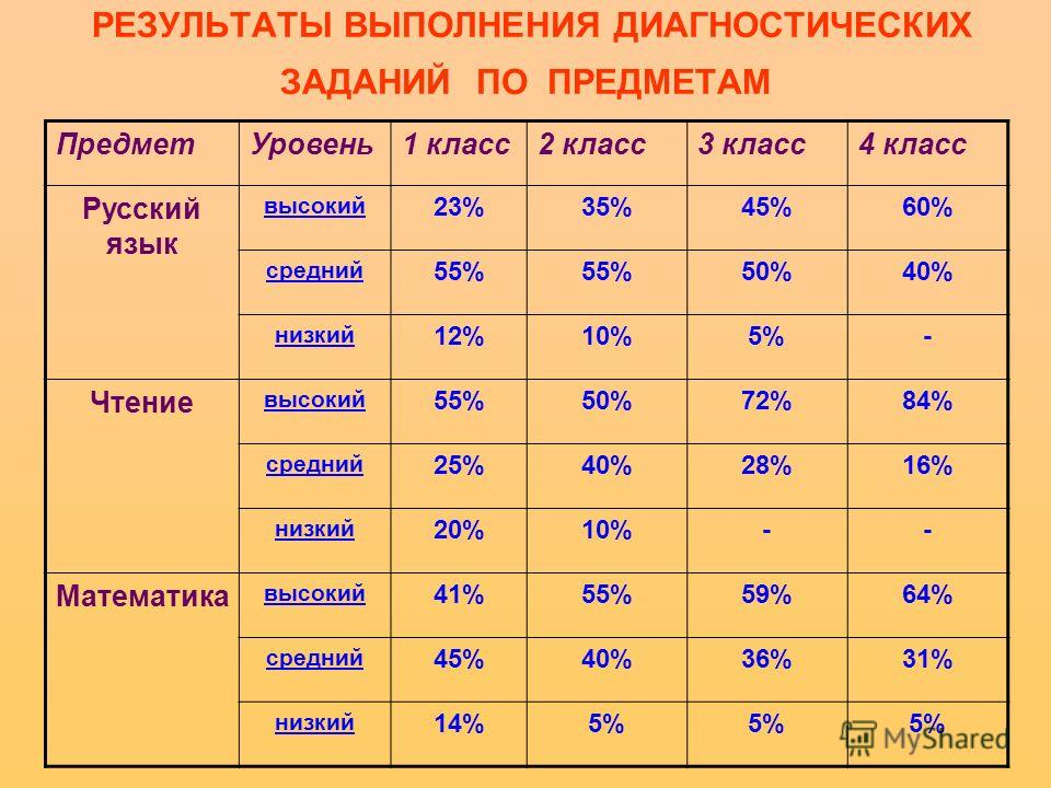 РЕЗУЛЬТАТЫ ВЫПОЛНЕНИЯ ДИАГНОСТИЧЕСКИХ ЗАДАНИЙ ПО ПРЕДМЕТАМ ПредметУровень1 класс2 класс3 класс4 класс Русский язык высокий 23%35%45%60% средний 55% 50%40% низкий 12%10%5%- Чтение высокий 55%50%72%84% средний 25%40%28%16% низкий 20%10%-- Математика вы