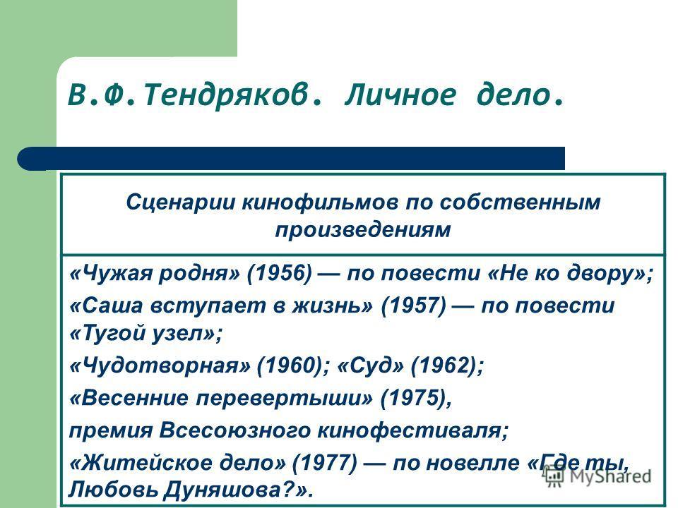 В.Ф.Тендряков. Личное дело. Произведения Повести «Падение Ивана Чупрова» (1953), «Не ко двору» (1954), «Ухабы» (1956), «Чудотворная» (1958), «Тройка, семерка, туз» (1960), «Суд» (1961), «Чрезвычайное происшествие» (1961), «Короткое замыкание» (1962),