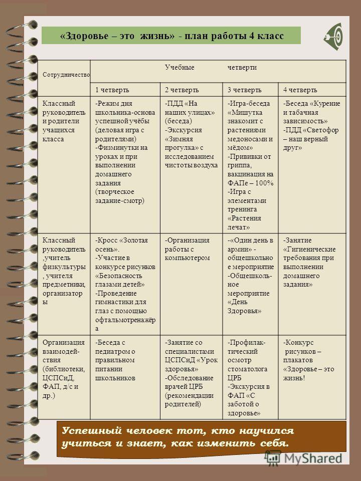 Учебныечетверти 1 четверть2 четверть3 четверть4 четверть Классный руководитель и родители учащихся класса -Режим дня школьника-основа успешной учёбы (деловая игра с родителями) -Физминутки на уроках и при выполнении домашнего задания (творческое зада
