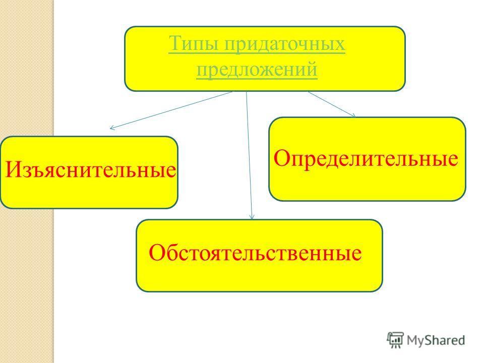 Типы придаточных предложений Изъяснительные Определительные Обстоятельственные