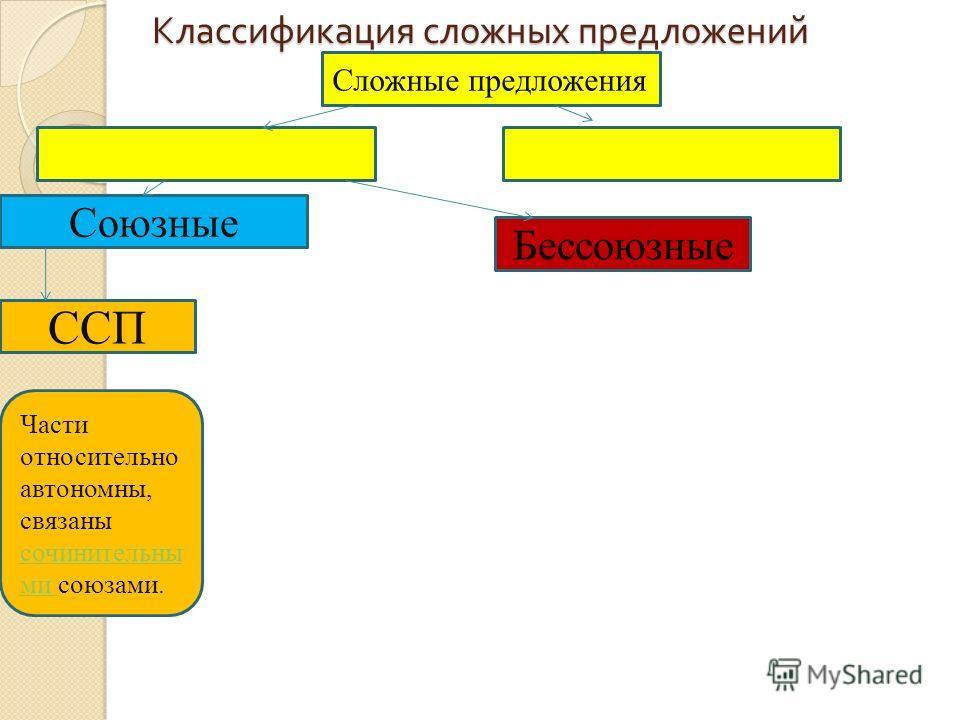 Классификация сложных предложений Сложные предложения Союзные Бессоюзные ССП Части относительно автономны, связаны сочинительны ми союзами. сочинительны ми