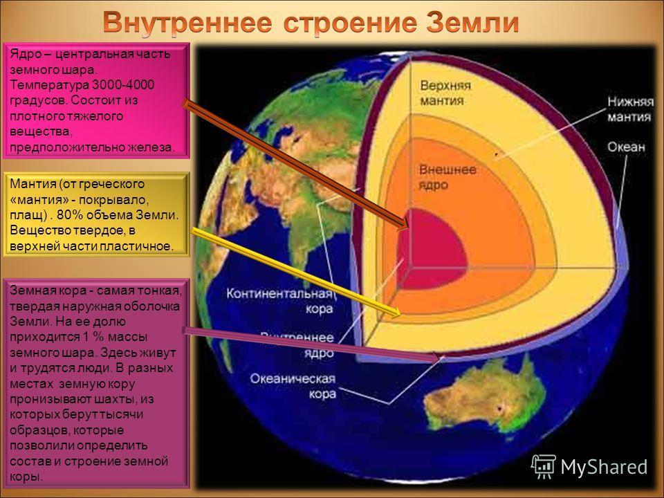 Ядро – центральная часть земного шара. Температура 3000-4000 градусов. Состоит из плотного тяжелого вещества, предположительно железа. Мантия (от греческого «мантия» - покрывало, плащ). 80% объема Земли. Вещество твердое, в верхней части пластичное.