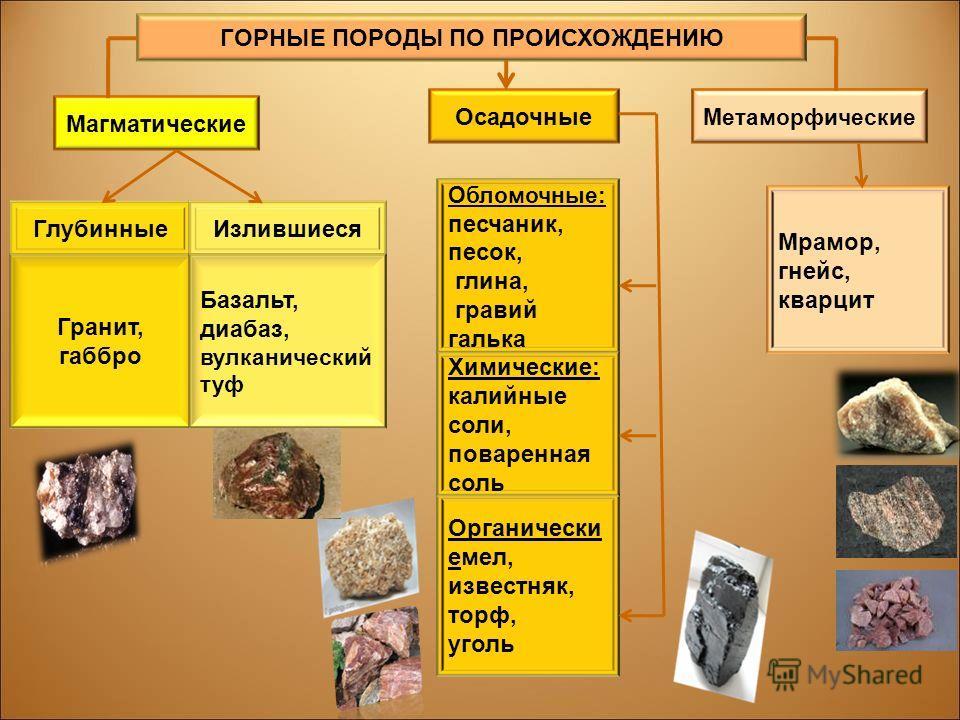 ГОРНЫЕ ПОРОДЫ ПО ПРОИСХОЖДЕНИЮ Магматические Метаморфические Осадочные Глубинные Мрамор, гнейс, кварцит Обломочные: песчаник, песок, глина, гравий галька Гранит, габбро Органически емел, известняк, торф, уголь Химические: калийные соли, поваренная со
