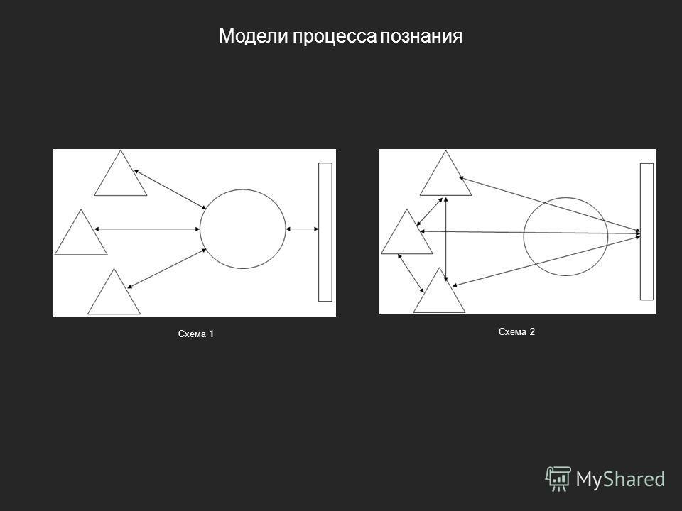 Схема 1 Модели процесса познания Схема 2