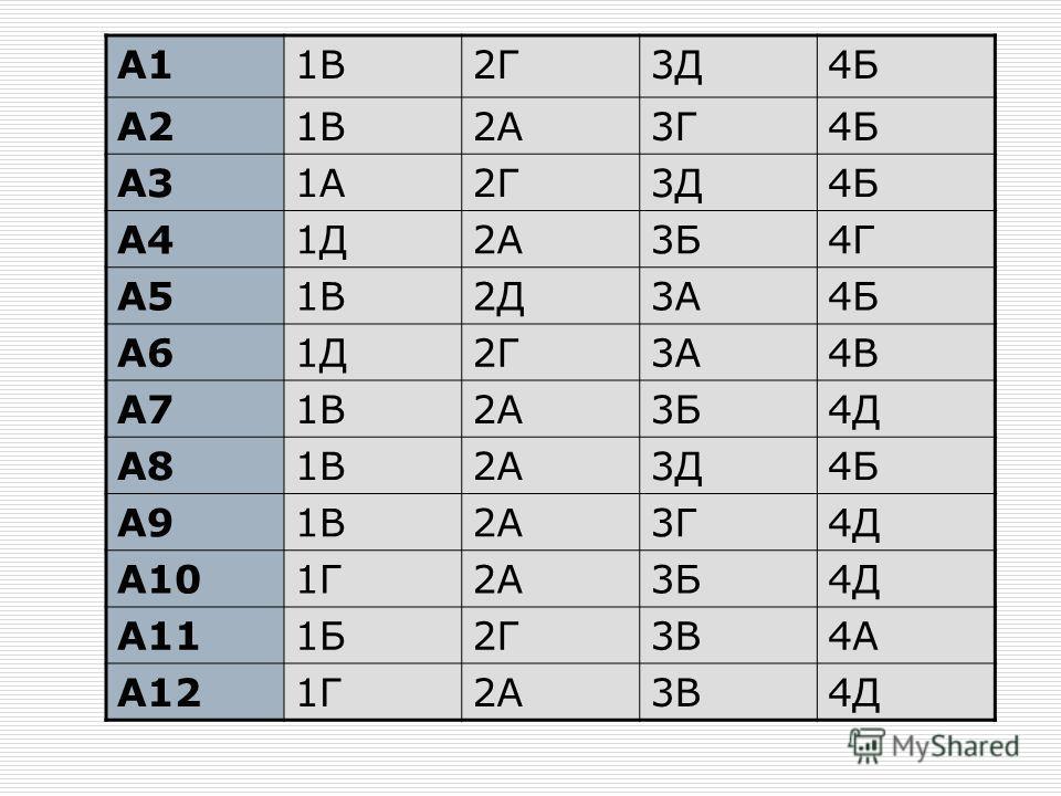 А11В2Г3Д4Б А21В2А3Г4Б А31А2Г3Д4Б А41Д2А3Б4Г А51В2Д3А4Б А61Д2Г3А4В А71В2А3Б4Д А81В2А3Д4Б А91В2А3Г4Д А101Г2А3Б4Д А111Б2Г3В4А А121Г2А3В4Д