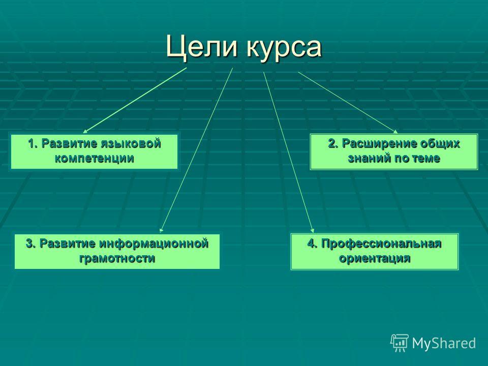 Цели курса 1. Развитие языковой компетенции 4. Профессиональная ориентация 3. Развитие информационной грамотности 2. Расширение общих знаний по теме