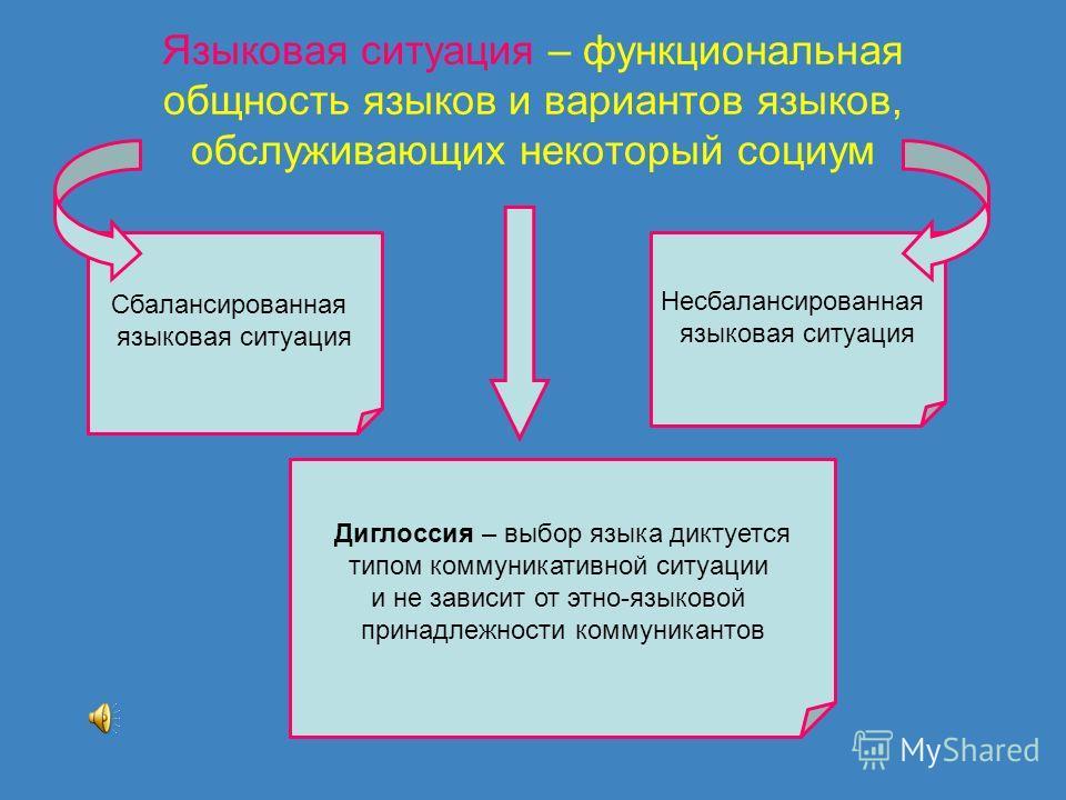 Языковая ситуация – функциональная общность языков и вариантов языков, обслуживающих некоторый социум Сбалансированная языковая ситуация Несбалансированная языковая ситуация Диглоссия – выбор языка диктуется типом коммуникативной ситуации и не зависи