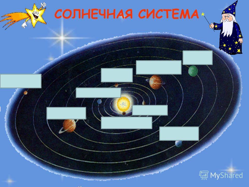 СОЛНЕЧНАЯ СИСТЕМА Меркурий Венера Земля Марс Юпитер Сатурн Уран Нептун Плутон