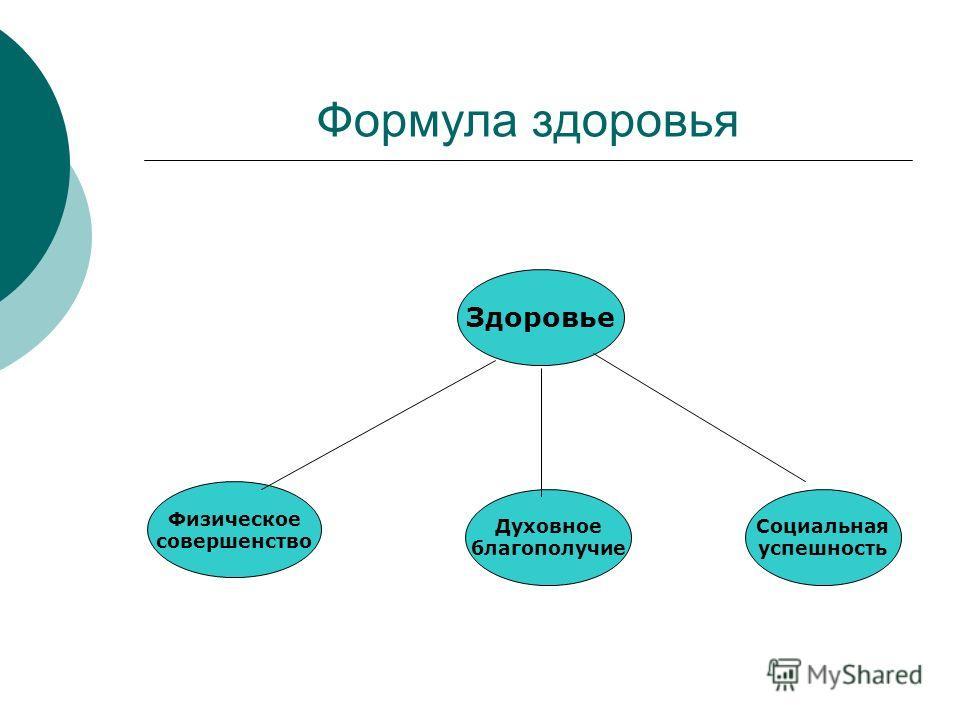 Формула здоровья Здоровье Физическое совершенство Духовное благополучие Социальная успешность