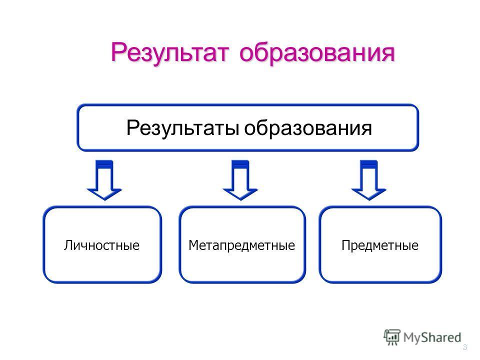 3 Метапредметные ПредметныеЛичностные Результат образования Результаты образования