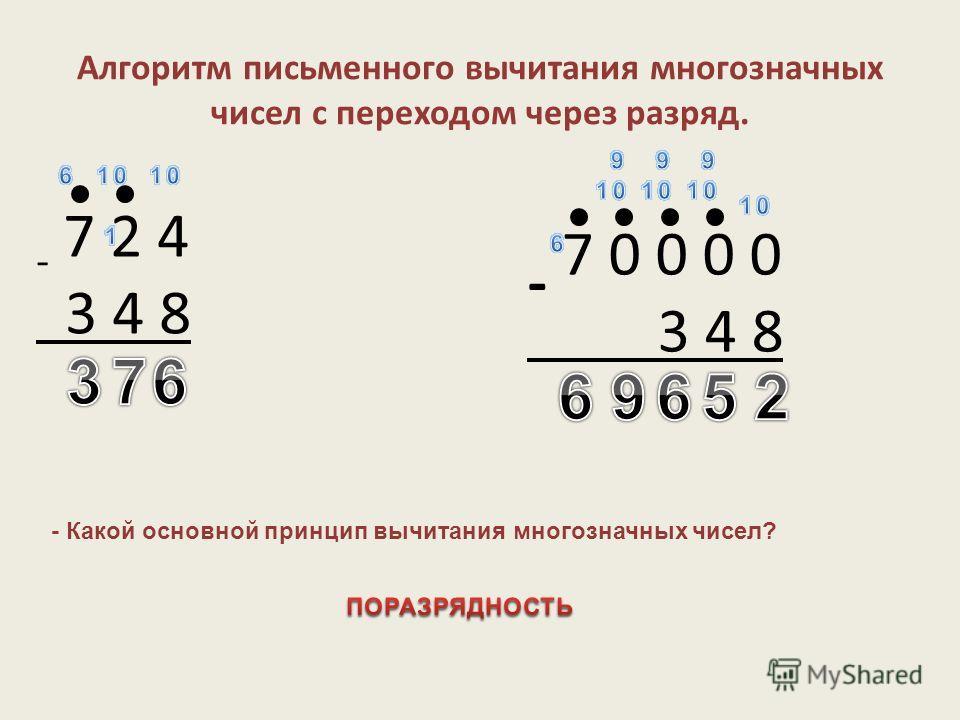 Алгоритм письменного вычитания многозначных чисел с переходом через разряд. - 7 2 4 3 4 8 - 7 0 0 0 0 3 4 8 - Какой основной принцип вычитания многозначных чисел?