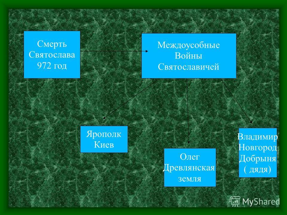 Смерть Святослава 972 год Междоусобные Войны Святославичей Ярополк Киев Олег Древлянская земля Владимир Новгород Добрыня ( дядя)