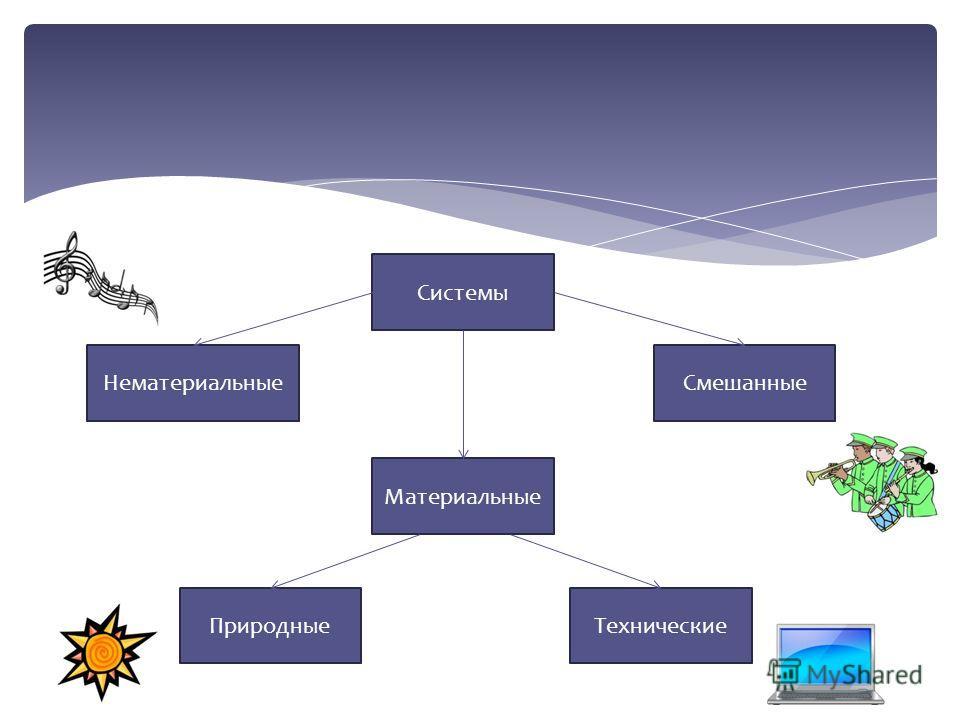 Системы СмешанныеНематериальные Материальные ТехническиеПриродные