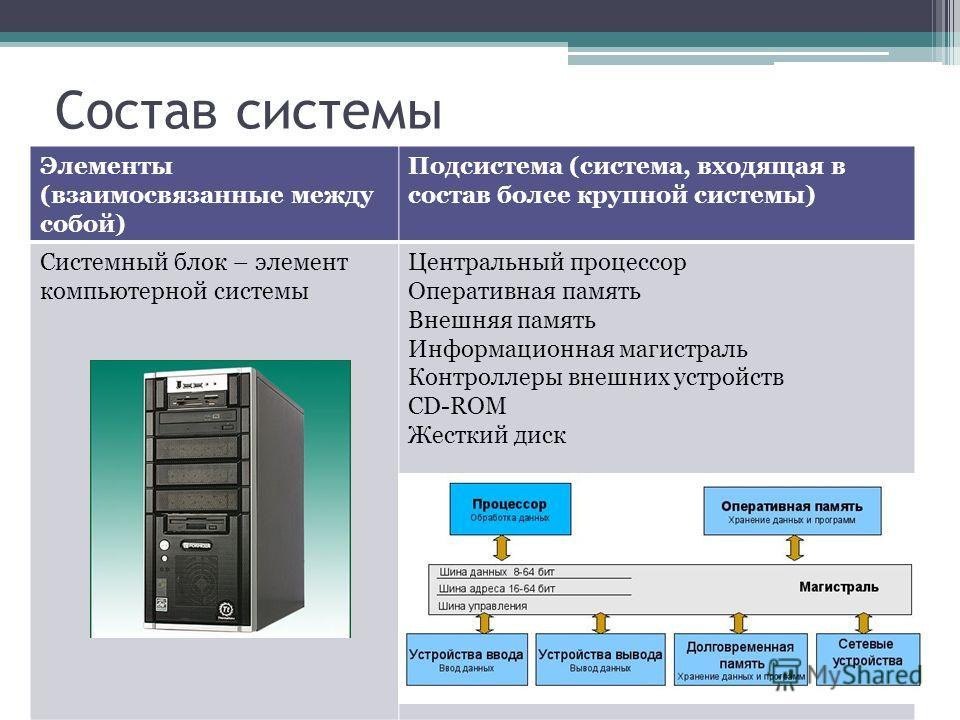 Состав системы Элементы (взаимосвязанные между собой) Подсистема (система, входящая в состав более крупной системы) Системный блок – элемент компьютерной системы Центральный процессор Оперативная память Внешняя память Информационная магистраль Контро