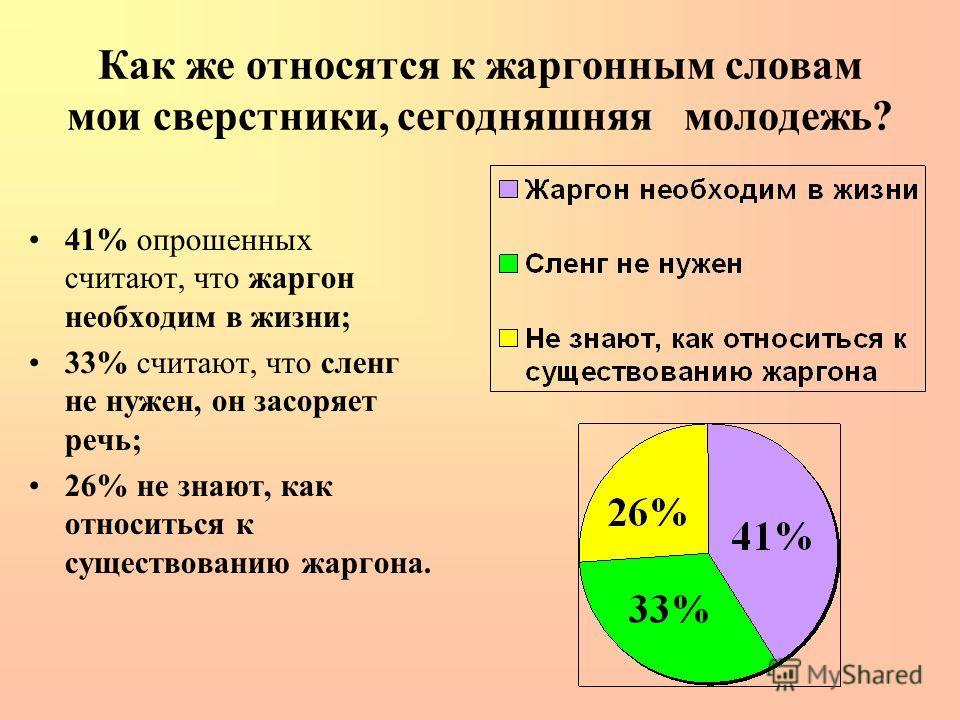 Как же относятся к жаргонным словам мои сверстники, сегодняшняя молодежь? 41% опрошенных считают, что жаргон необходим в жизни; 33% считают, что сленг не нужен, он засоряет речь; 26% не знают, как относиться к существованию жаргона.