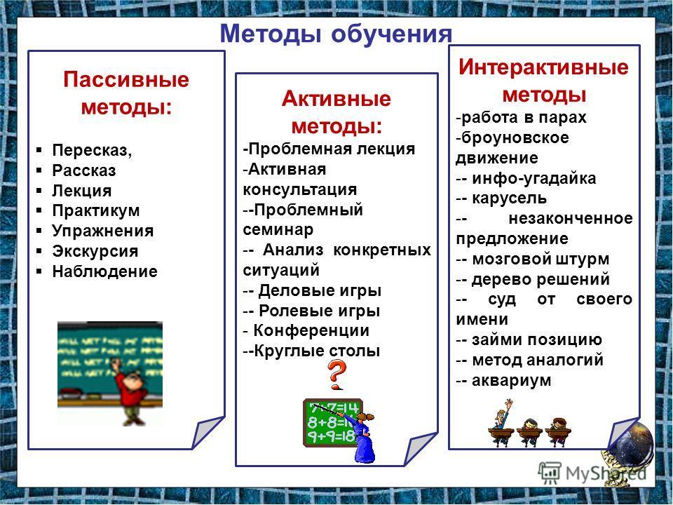 Методы обучения Пассивные методы: Пересказ, Рассказ Лекция Практикум Упражнения Экскурсия Наблюдение Интерактивные методы -работа в парах -броуновское движение -- инфо-угадайка -- карусель -- незаконченное предложение -- мозговой штурм -- дерево реше