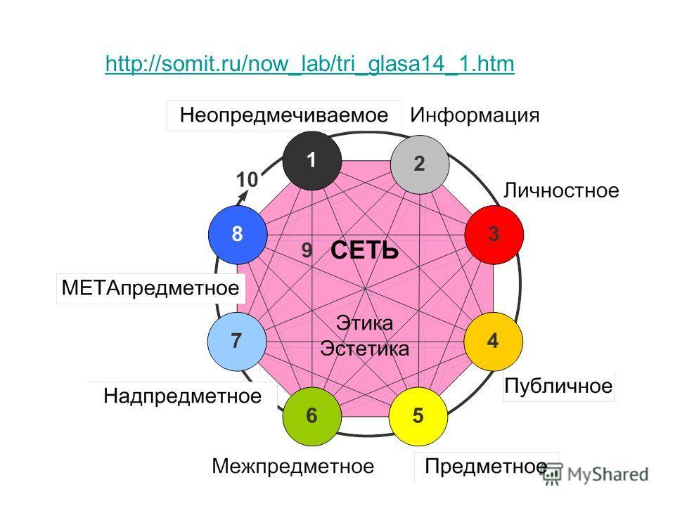 http://somit.ru/now_lab/tri_glasa14_1.htm