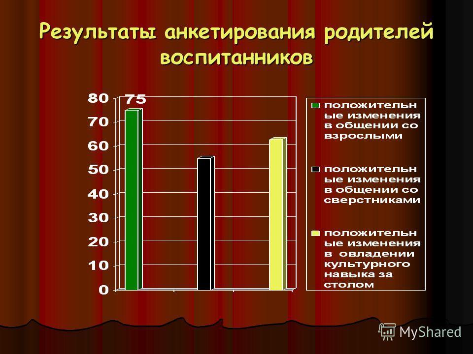 Результаты анкетирования родителей воспитанников
