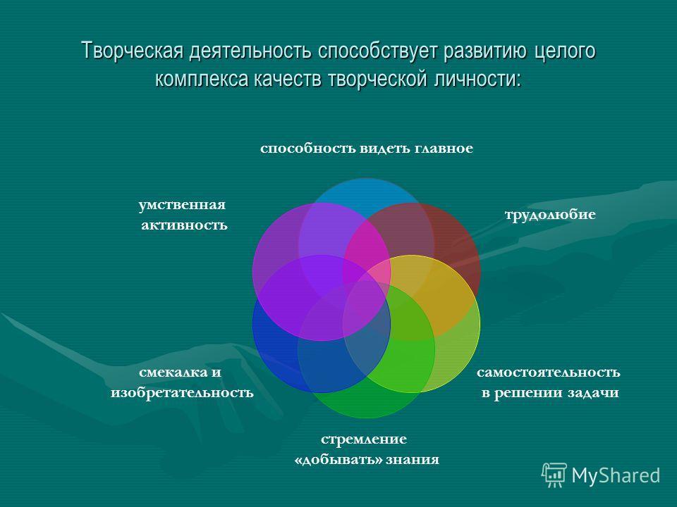 Творческая деятельность способствует развитию целого комплекса качеств творческой личности: способность видеть главное трудолюбие самостоятельность в решении задачи стремление «добывать» знания смекалка и изобретательность умственная активность